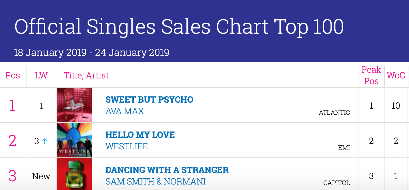 Hello My Love' No 2 In Ireland – No 13 In The UK